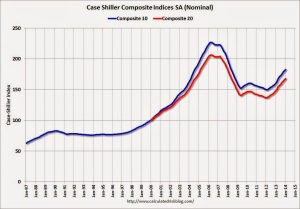 graph of slowdown